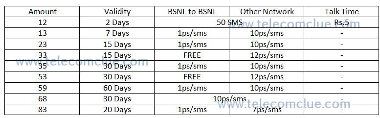 BSNL SMS Offers/Packs Updated February 11