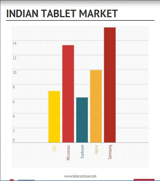 Samsung is No 1 in the Indian tablet market; Micromax No 2