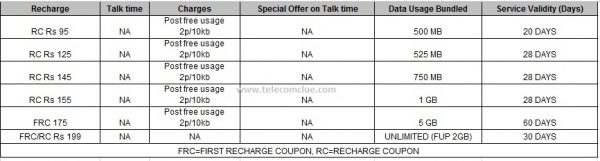 rajasthan_idea_2g_netsetter_offers