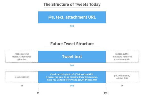 twitter-140-chars-limit