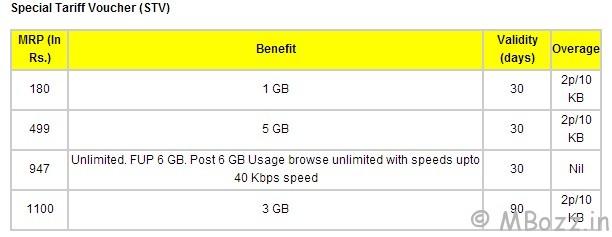 Idea 3g NetSetter Prepaid Plans/ Offers /Packs Updated December 2012