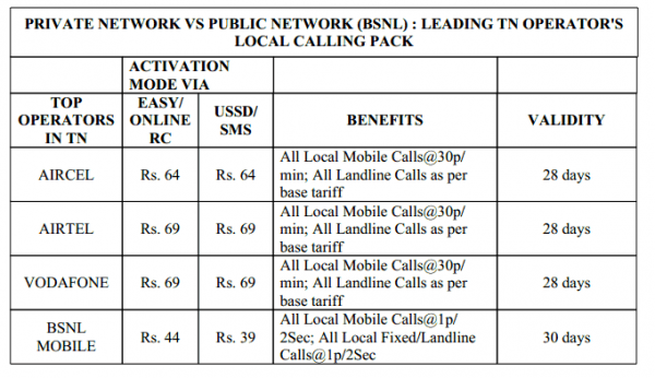 bsnl-plan-comparison-private-operator