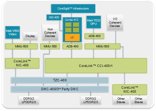 ARM Introudced Cortex A-12 Processor For Smartphones