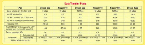 asianet-broadband-plans