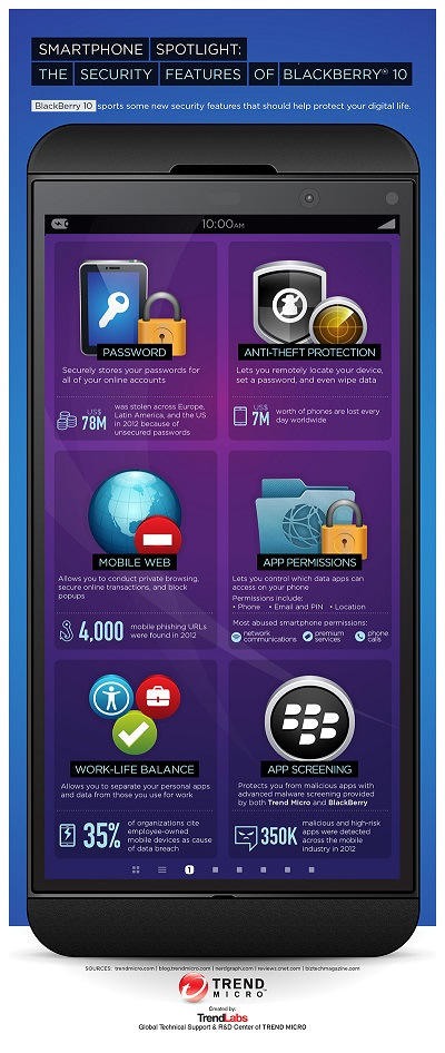 BlackBerry 10 Security Features [Infographic]