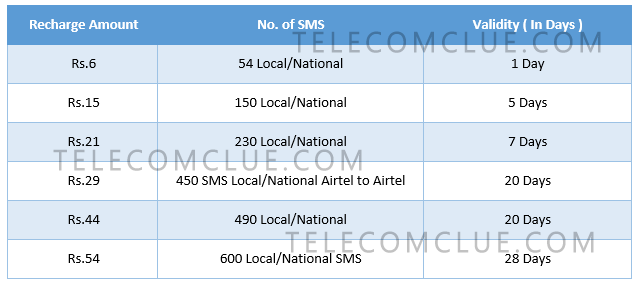 Recharge Amount	No. of SMS	Validity ( In Days ) Rs.6	54 Local/National	1 Day Rs.15	150 Local/National	5 Days Rs.21	230 Local/National	7 Days Rs.29	450 SMS Local/National Airtel to Airtel	20 Days Rs.44	490 Local/National	20 Days Rs.54	600 Local/National SMS	28 Days